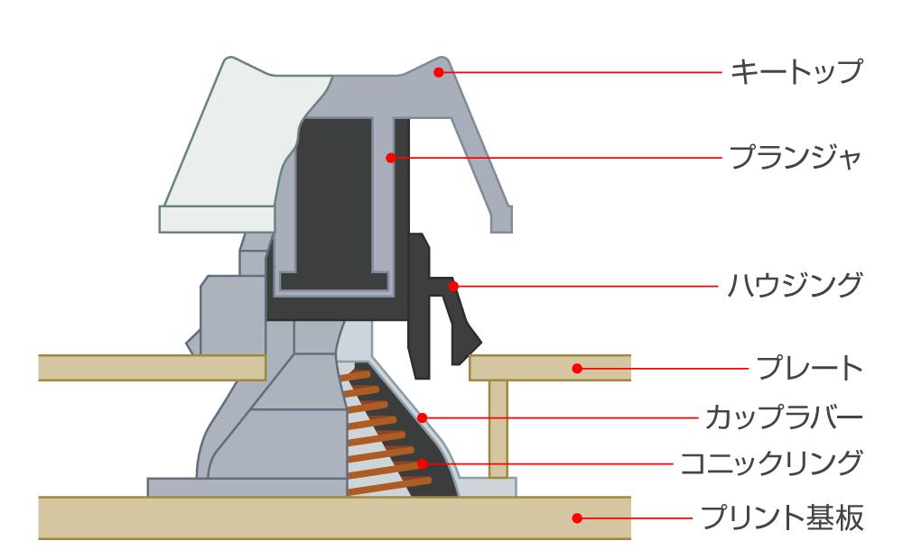 静電容量無節点方式の構造